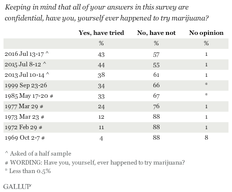 Trend: Keeping in mind that all of your answers in this survey are confidential, have you, yourself ever happened to try marijuana?