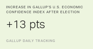 U.S. Economic Confidence Surges After Election