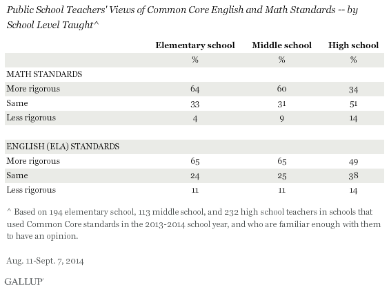 Public School Teachers' Views of Common Core English and Math Standards -- by School Level Taught, 2014