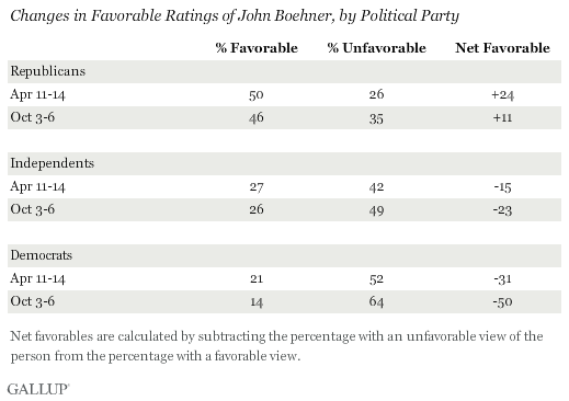 Changes in Favorable Ratings of John Boehner, by Political Party