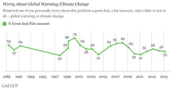 Worry About Global Warming/Climate Change