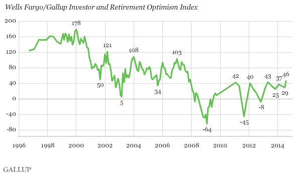 Wells Fargo/Gallup Investor and Retirement Optimism Index