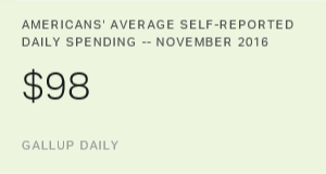 U.S. Consumer Spending Rises in November