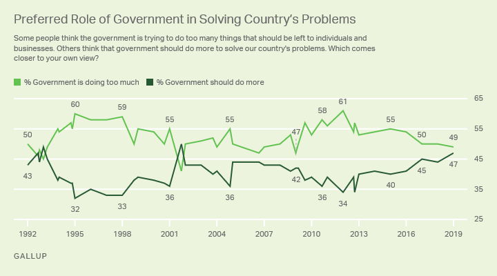 Line graph, 1992-2019. Americans preference for government to do more or do less to solve the country's problems.