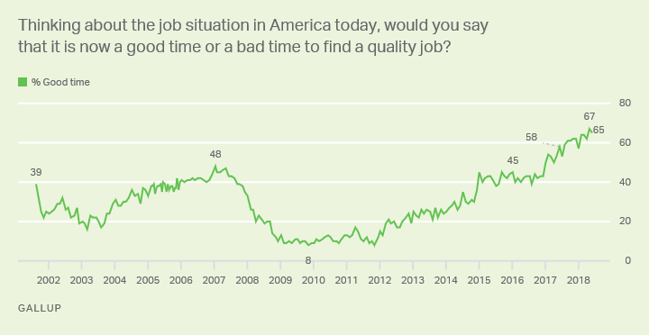 Line graph: Is it a good time or a bad time in U.S. to find a quality job? High is 67% (May 2018); low is 8% (Nov 2009). Trend since 2001.