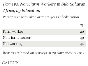 farm vs. non-farm workers in sub-Saharan Africa by education