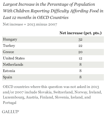 Largest Increase in the Percentage of Population With Children Reporting Difficulty Affording Food in Last 12 months in OECD Countries