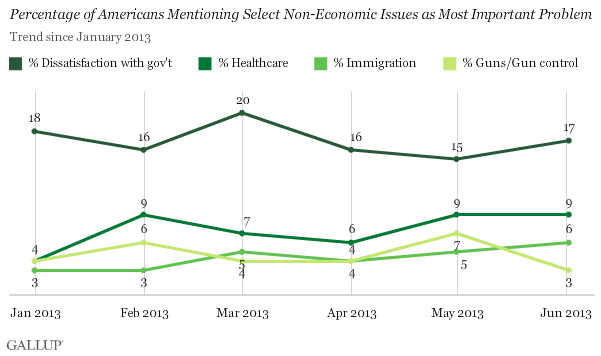 Percentage of Americans Mentioning Select Non-Economic Issues as Most Important Problem, Trend Since January 2013