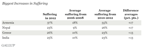 Biggest Increases in Suffering, 2006-08 vs. 2010-12