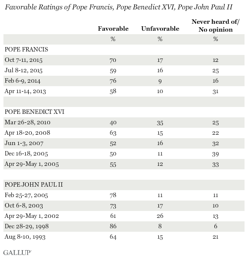 Favorable Ratings of Pope Francis, Pope Benedict XVI, Pope John Paul II