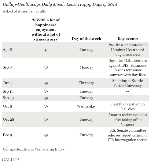 Gallup-Healthways Daily Mood: Least Happy Days of 2014