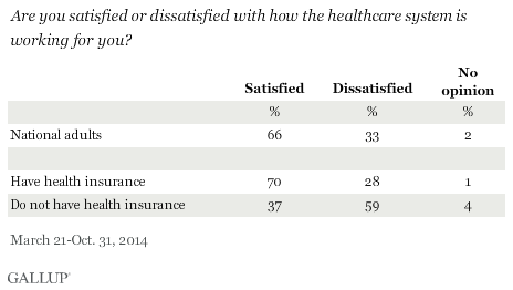 Are you satisfied or dissatisfied with how the healthcare system is working for you? 2014 results
