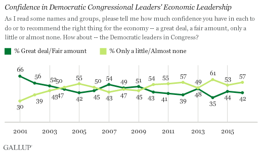 Trend: Confidence in Democratic Congressional Leaders' Economic Leadership