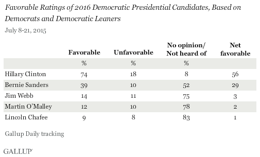 Favorable Ratings of 2016 Democratic Presidential Candidates, Based on Democrats and Democratic Leaners