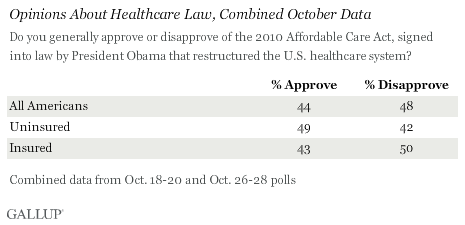 Opinion of Healthcare Law, Combined October Data