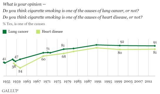 Trends: What is your opinion -- Do you think cigarette smoking is one of the causes of lung cancer, or not? Do you think cigarette smoking is one of the causes of heart disease, or not?