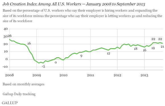 Trend: Job Creation Index Among All U.S. Workers -- January 2008 to September 2013