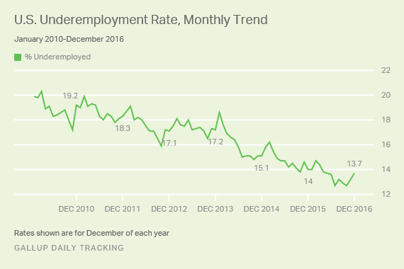 U.S. Underemployment Rate, Monthly Trend