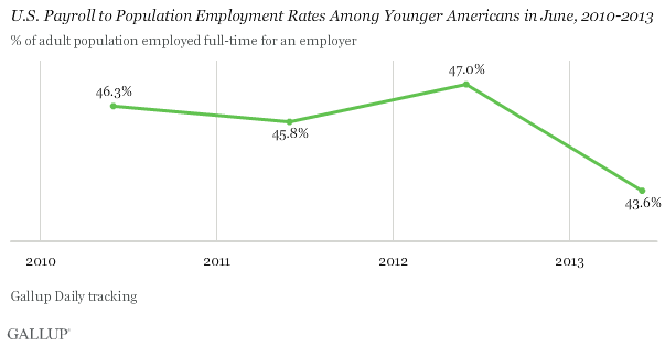 June U.S. Payroll to Population Employment Rates Among Younger Americans, 2010-2013