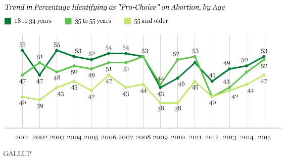 "Trend in Percentage Identifying as ""Pro-Choice"" on Abortion, by Age"