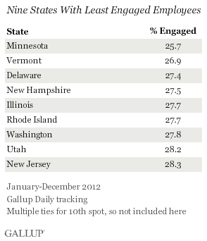 Nine states with least engaged employees