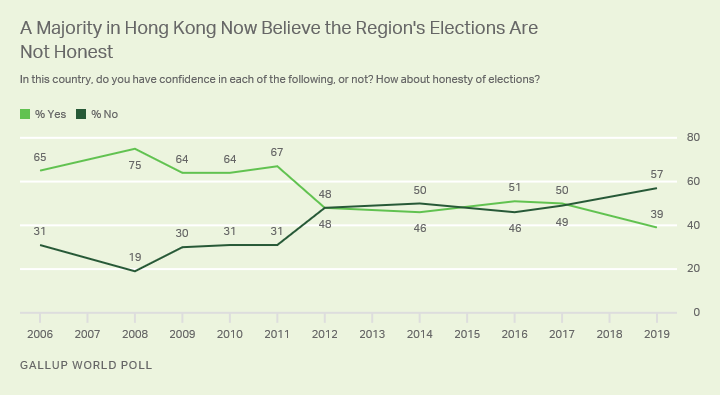 Line graph. Hong Kongers' confidence in the honesty of elections, 2006-2019.