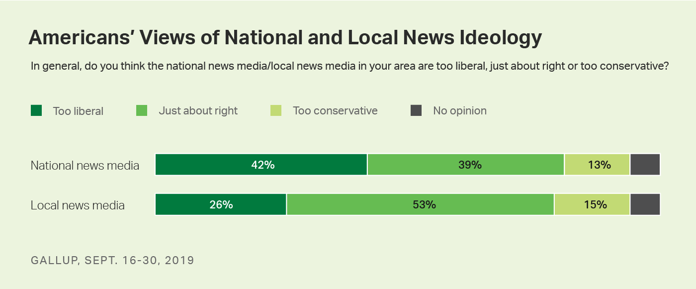 Bar charts. Americans' perceptions of the ideological balance of national and local news media.