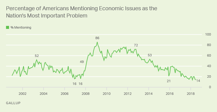 Line graph: % of Americans mentioning economic issues as most important U.S. problem. High of 86% in Feb 2009; currently 14% (Jul 2018).