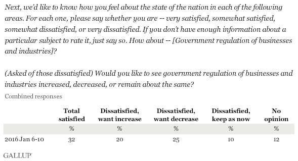 Next, we'd like to know how you feel about the state of the nation in each of the following areas. For each one, please say whether you are -- very satisfied, somewhat satisfied, somewhat dissatisfied, or very dissatisfied. If you don't have enough information about a particular subject to rate it, just say so. How about -- [Government regulation of businesses and industries]?\n\n(Asked of those dissatisfied) Would you like to see government regulation of businesses and industries increased, decreased, or remain about the same?