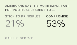 Americans Continue to Want Political Leaders to Compromise
