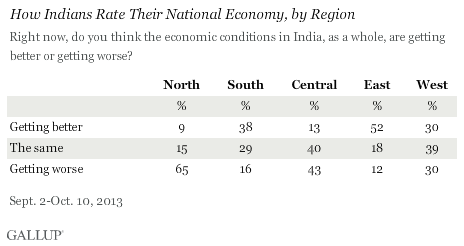 How Indians rate their national economy, by region