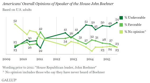 Trend: Americans' Overall Opinions of Speaker of the House John Boehner