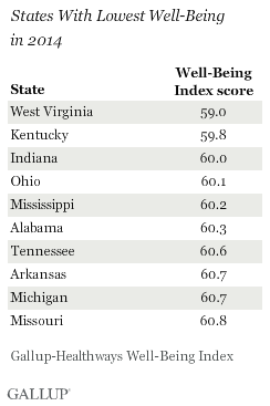 States With Lowest Well-Being in 2014