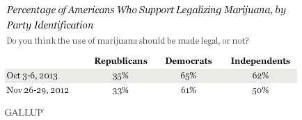 Trend: Percentage of Americans Who Support Legalizing Marijuana, by Party Identification