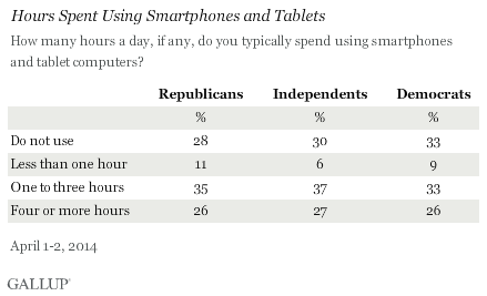 Hours Spent Using Smartphones and Tablets