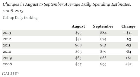 Changes in August to September Average Daily Spending Estimates, 2008-2013