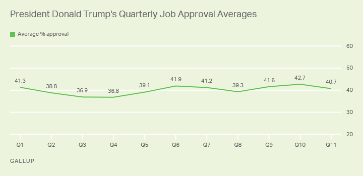Line graph. Donald Trump averaged 40.7% job approval during his 11th quarter in office.