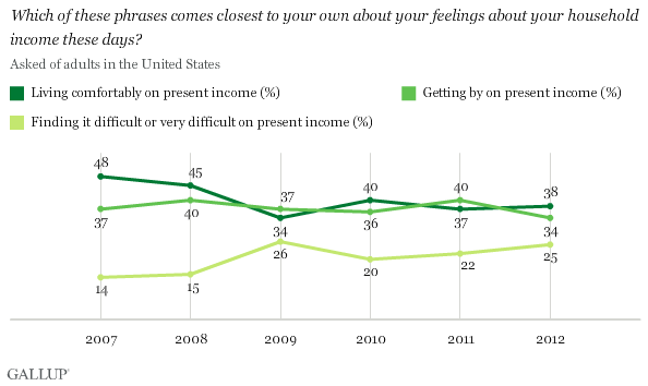 Which of these phrases comes closest to your own about your feelings about your household income these days? Living comfortably on present income, getting by, finding it difficult or very difficult on present income -- asked of adults in the United States