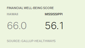 State financial well-being