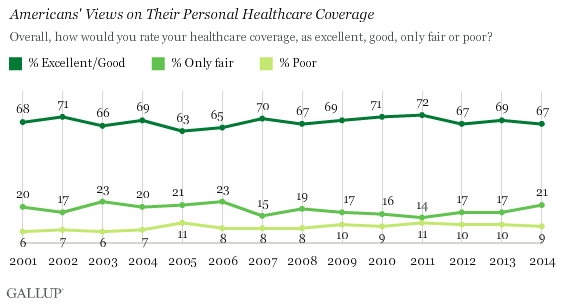 Americans' Views on Their Personal Healthcare Coverage