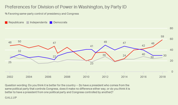 Line graph. 3-party trend since 2002, previous high 48% of Republicans wanted president, Congress in same party vs. 59% now.