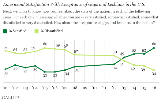 Trend: Americans' Satisfaction With Acceptance of Gays and Lesbians in the U.S.