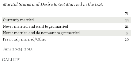 Marital Status and Desire to Get Married in the U.S., June 2013