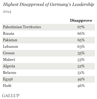 Highest Disapproval of Germany's Leadership