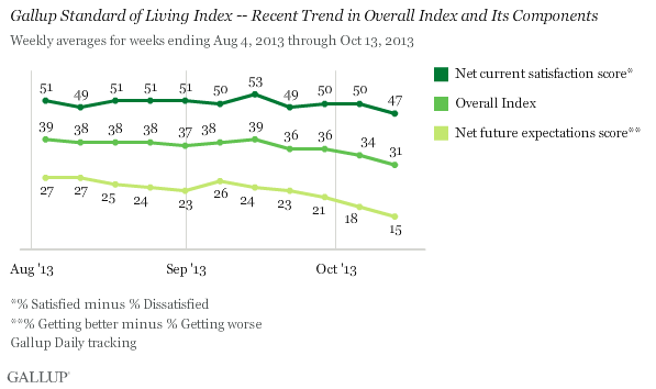 Gallup Standard of Living Index -- Components