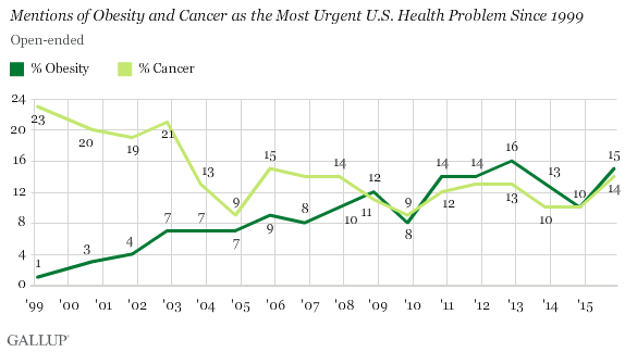 Mentions of Obesity and Cancer as the Most Urgent Health Problem Since 1999