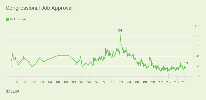 Line graph: Approval of Congress. High of 84% (2001), low of 9% (2013). Current monthly approval (Jun 2018) 19%.