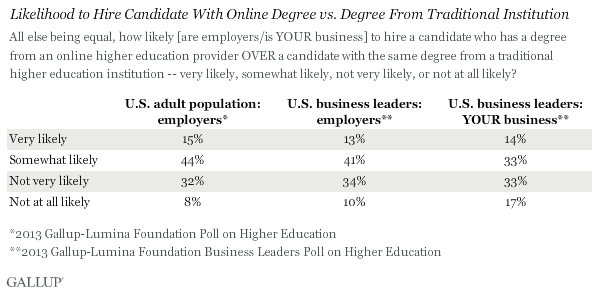 Likelihood to Hire Candidate With Online Degree From Traditional Institution