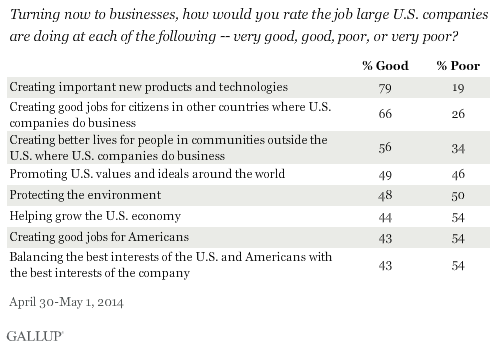 Americans Rate the Job Large U.S. Companies Are Doing