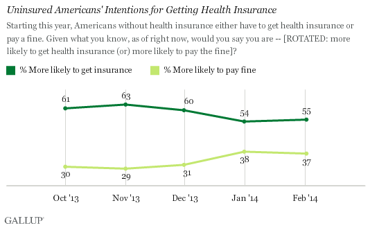 Trend: Uninsured Americans' Intentions for Getting Health Insurance